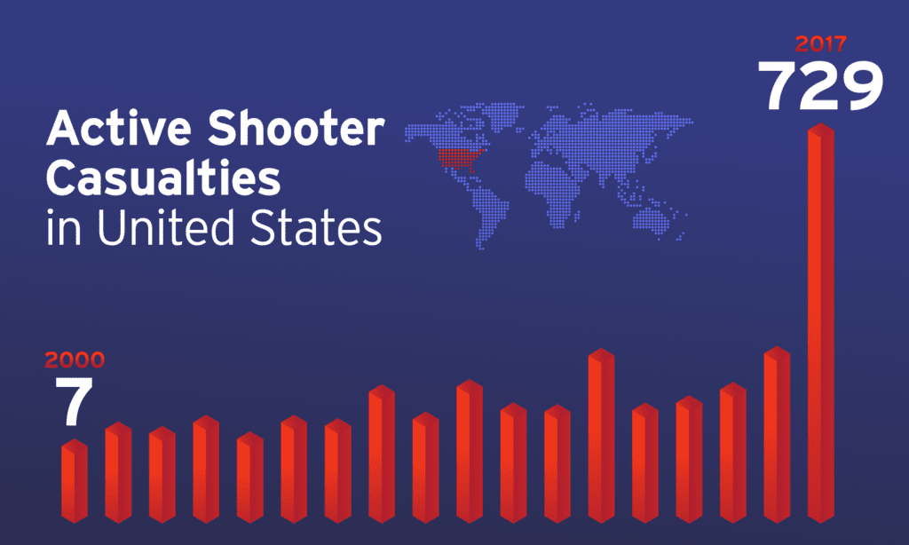 Active shooter casualties in the United States