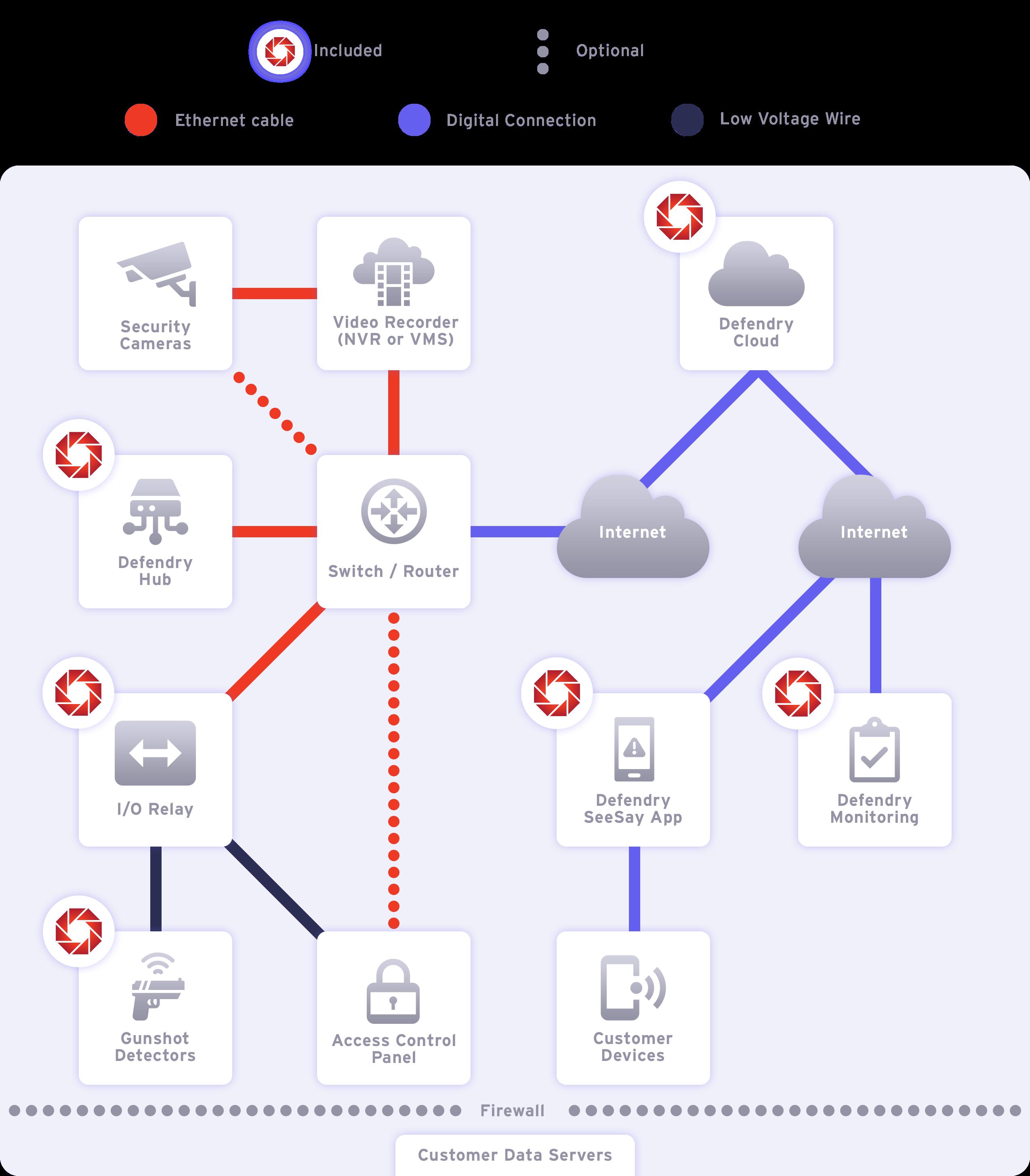 Defendry Alert System | Product Integration Map